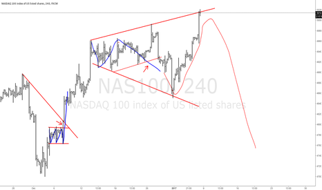 NAS100: QQQ Expanding pattern