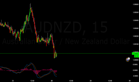 AUDNZD: AUDNZD Sell Trade Opportunity
