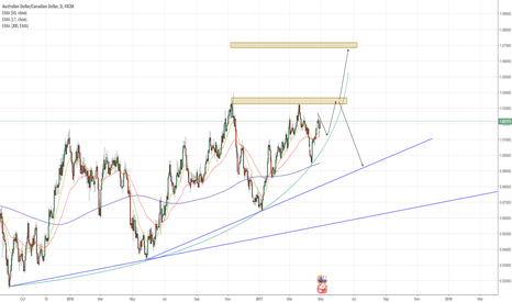 AUDCAD: AUDCAD squeezing in, potential long or short