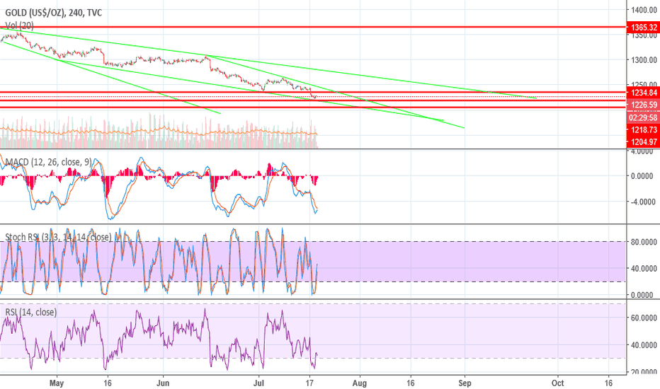GOLD: GOLD OPPORTUNITY, FALLING WEDGE REVERSAL