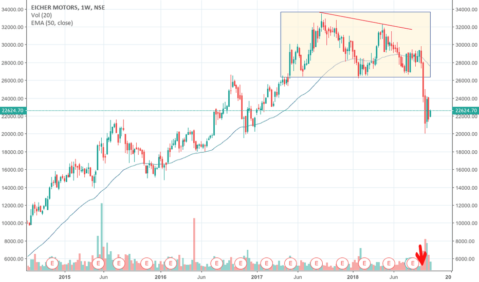EICHERMOT: Eicher Motors