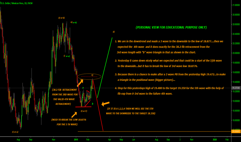 USDMXN: may the 5) wave started t the downside target 19.350...