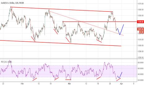 XAUUSD: Gold: un altra divergenza prima di risalire?