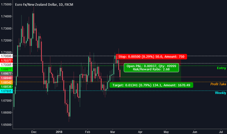 EURNZD: Trade the way you want to trade!!
