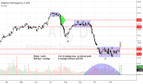 ATI: ATI daily bullish mode detachment
