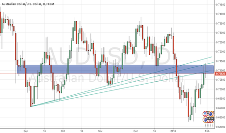 AUDUSD: goin down