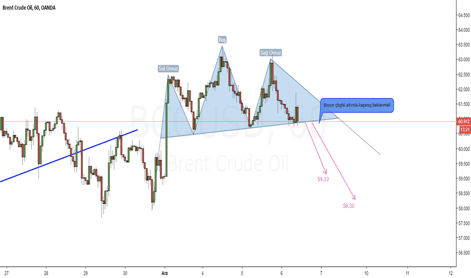 BCOUSD: BRENT_CRUDE_H1