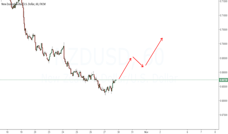 NZDUSD: Just and outlook