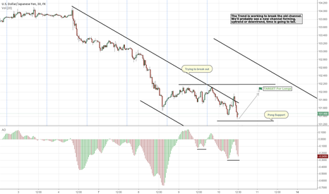 USDJPY: $USDJPY : Trying to form a new channel