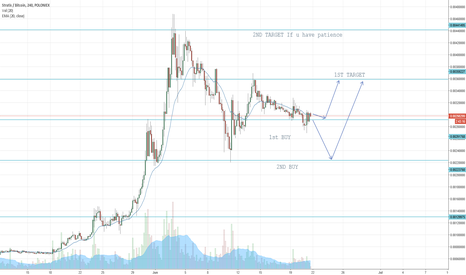 STRATBTC: STRAT GOOD POSITIONS of BUY Entry