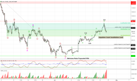 BTCUSD: Bitcoin - close to the key level support