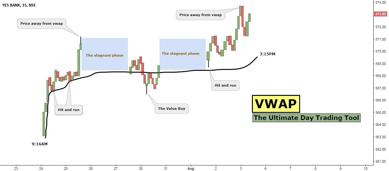 VWAP: The Ultimate Day Trading Tool for NSE:YESBANK by Bravetotrade