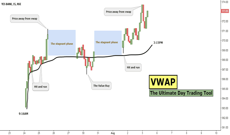 YESBANK: VWAP: The Ultimate Day Trading Tool