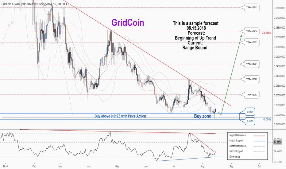 GRCUSD: A long-term Buy trading opportunity for GRCUSD