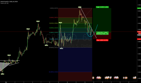 GBPUSD: short term trade I might just take.