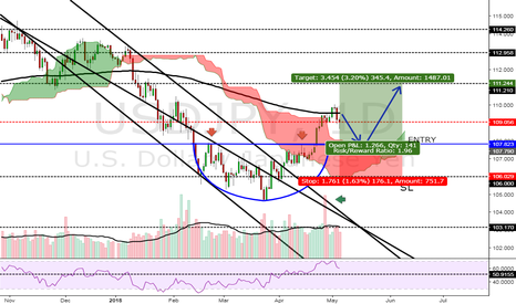 USDJPY: POSSIBLE CUP AND HANDLE FORMATION AND CONTINUATION ON USDJPY!
