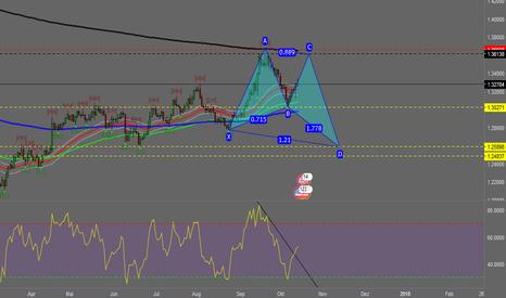 GBPUSD: GBP/USD Harmonic Pattern