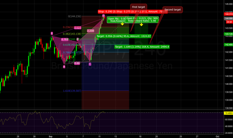 GBPJPY: Gartley completed and overbought...
