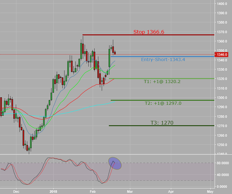 Short Gold_Daily Sell Signal_Overbought stochastic rollover