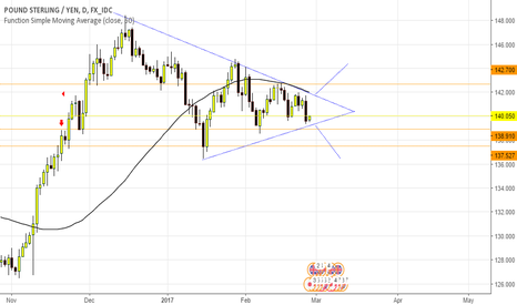 GBPJPY: Long or short brack out