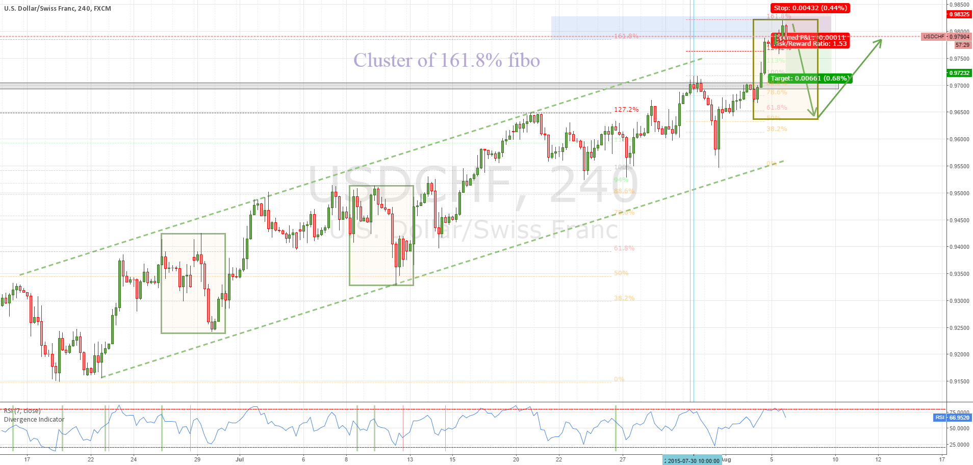 USDCHF H4 - Cluster of fibo 2x 161.8% for (short) shorts