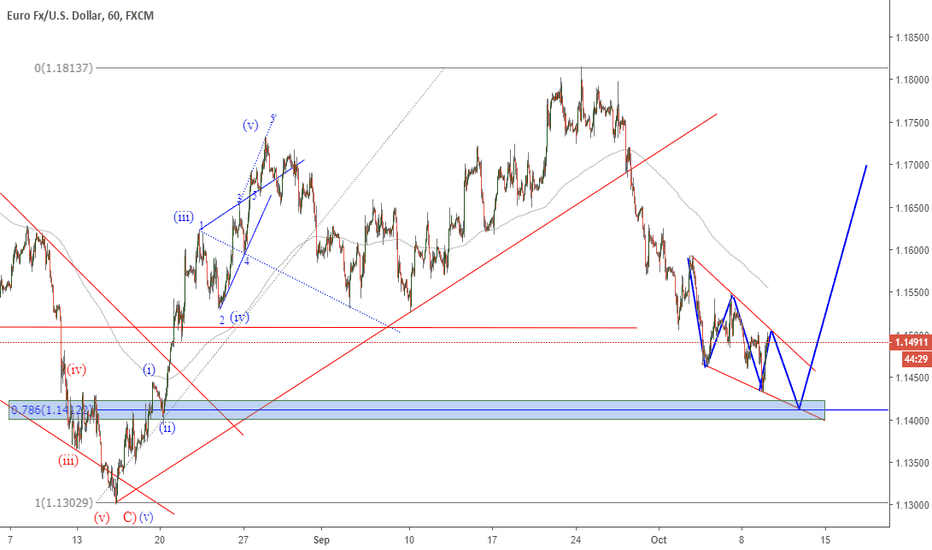 EURUSD: EURUSD 1 Hr Chart 2018-10-09