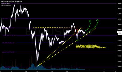 BTCUSD: Ascending triangle still possible on Bitcoin