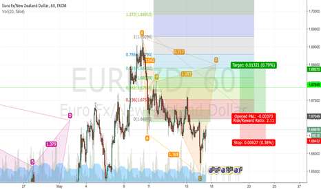 EURNZD: EURNZD Break Structure Trend Continuation