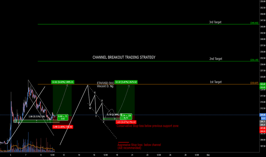 ETHUSD: [EDUCATIONAL SERIES] ETH - CHANNEL BREAKOUT TRADING STRATEGY--IN