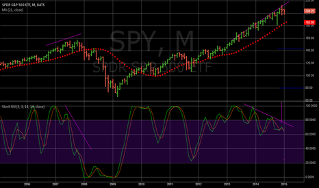 SPY: SPY MONTHLY SAYS SHORT