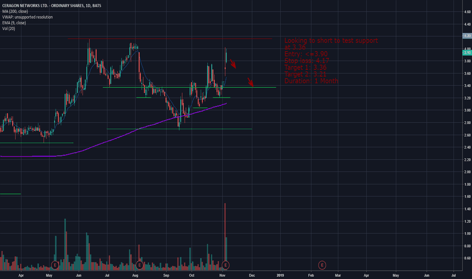 CRNT: $CRNT could be on a potential markdown phase
