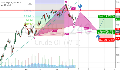 USOIL: CRUDE OIL VIEW WITH POSSIBLE CYPHER PATTERN [LONG]