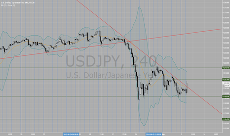 USDJPY: If it price open at new bar above the trend line, LONG it
