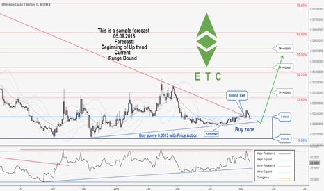 ETCBTC: A Great Trading Opportunity to Buy in ETCBTC , Catch it....