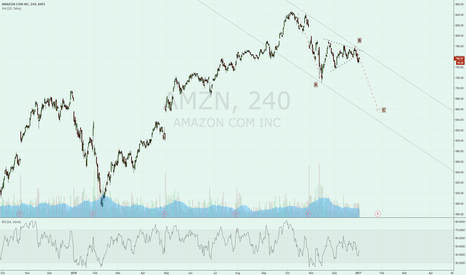 AMZN: Possible ABC correction with AMZN