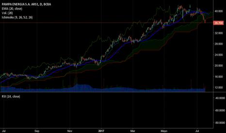 PAMP: PAMPA: No luce nada bien el corto plazo... Cambió la tendencia?