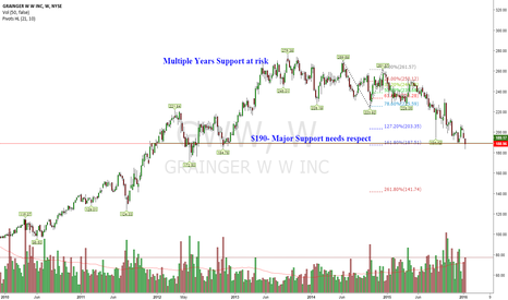 GWW: Low Volume Stock That may enter long sustained downtrend