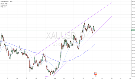 XAUUSD: Side ways until central banks light clear path ahead
