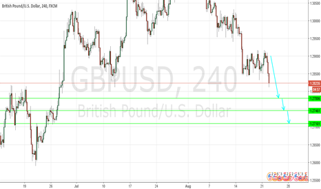 GBPUSD: the downside prevails