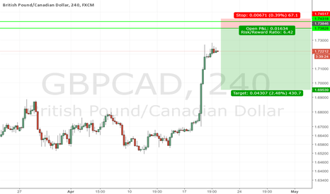 GBPCAD: GBPCAD - SELL LIMIT S/D