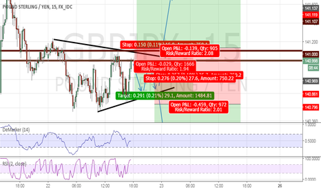 GBPJPY: GBPJPY LONG or SHORT