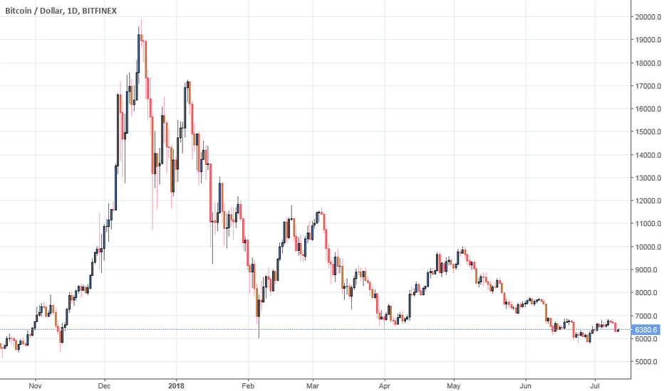 BTCUSD: See you next 10 years...FLATTTO.