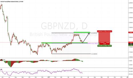 GBPNZD: GBPNZD good long chance