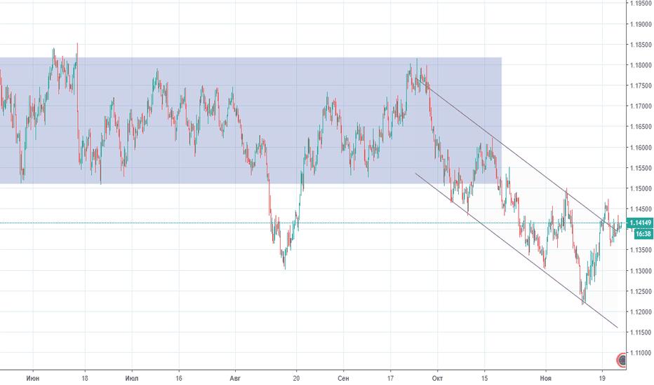 EURUSD: Прогноз по EUR/USD на 23.11.2018