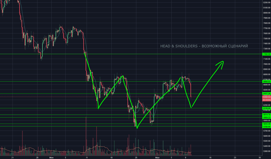 BTCUSD: Head & Shoulders BTC/USDT