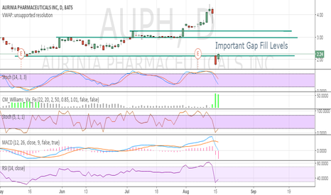 AUPH: Important Gap Fill Levels