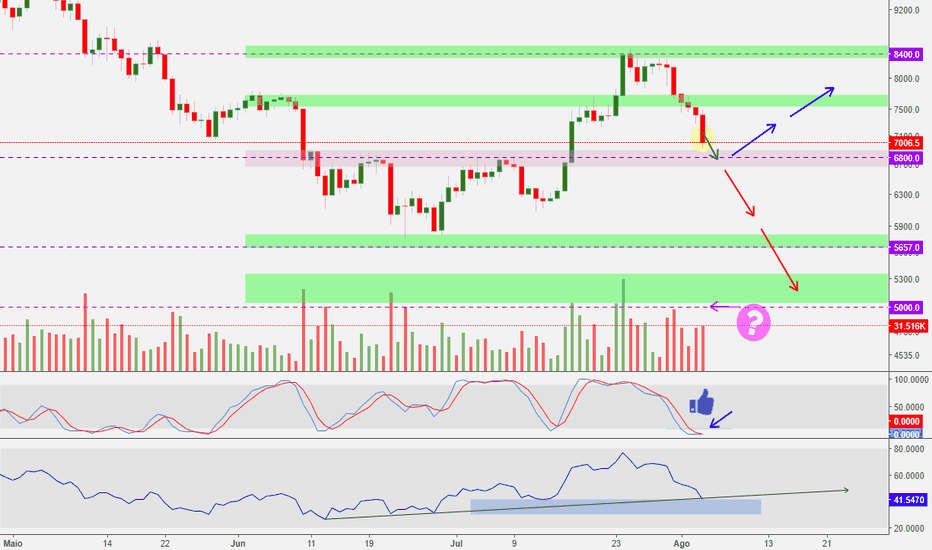 BTCUSD: Bitcoin - Bear Trap???