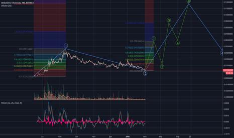 OMGETH: OMGETH buy (4x+ potential)