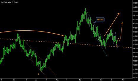 XAUUSD: GOLD - Buy opportunity on bullish trend + hourly glimpse.