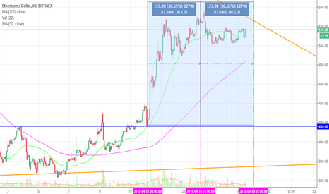 ETHUSD: Ethereum May End Up Losing To Cardano, NEO and Ethereum Classic